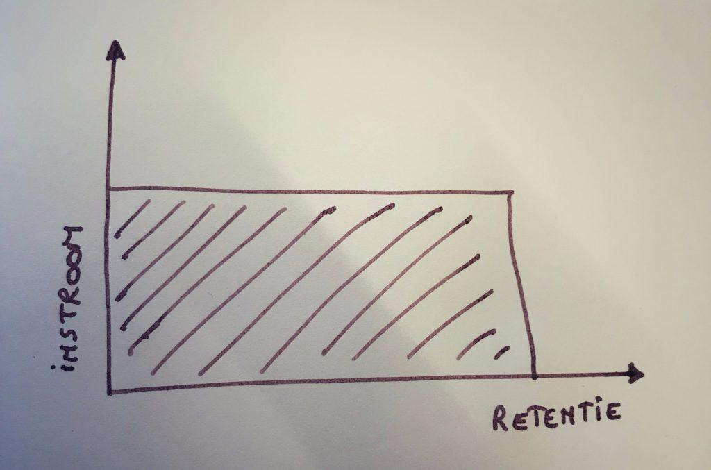 De employer branding rechthoek